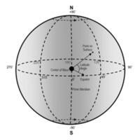 lunar_planetocentric_coordinates_graph.png